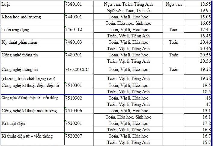 Sư phạm Toán có điểm chuẩn cao nhất Trường ĐH Sài Gòn - ảnh 2
