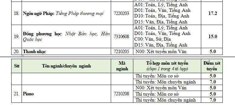 Trường ĐH Văn Hiến tuyển bổ sung 500 chỉ tiêu - ảnh 4