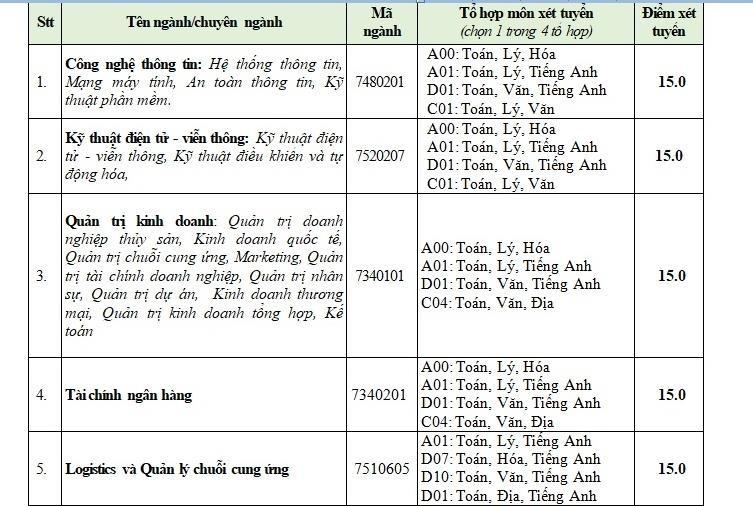 Trường ĐH Văn Hiến tuyển bổ sung 500 chỉ tiêu - ảnh 1
