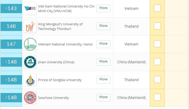 ĐH Quốc gia TP.HCM bất ngờ thăng hạng 58 bậc tại châu Á - ảnh 1