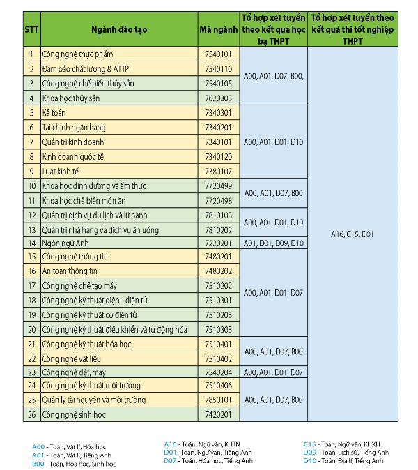 Nhiều trường ĐH điều chỉnh phương án tuyển sinh năm 2020 - ảnh 1