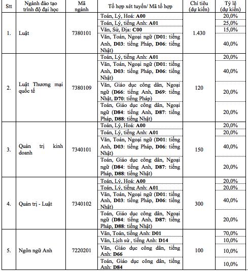 ĐH Luật TP.HCM tuyển 75% chỉ tiêu từ điểm tốt nghiệp THPT - ảnh 1