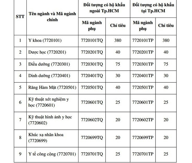 ĐH Y khoa Phạm Ngọc Thạch tuyển 1.310 chỉ tiêu  - ảnh 1