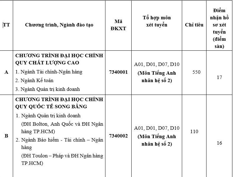Trường ĐH Ngân hàng TP.HCM nâng chỉ tiêu và điểm sàn xét tuyển - ảnh 1