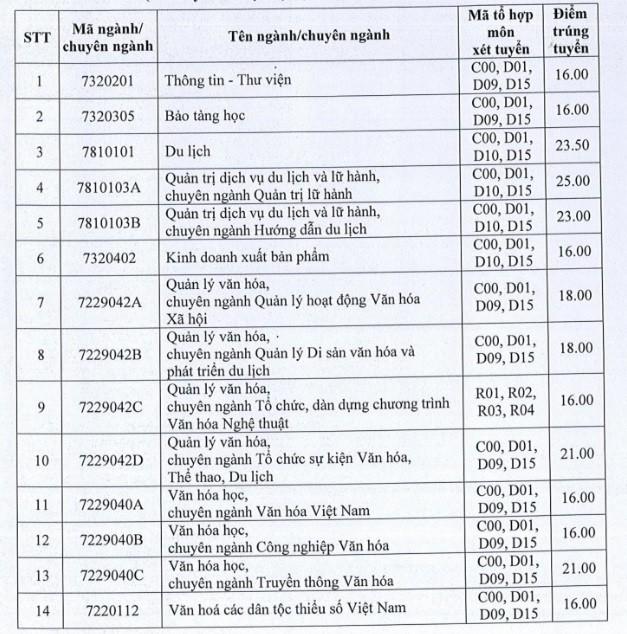 Nhóm ngành du lịch có điểm chuẩn cao nhất ĐH Văn Hóa TP.HCM - ảnh 1