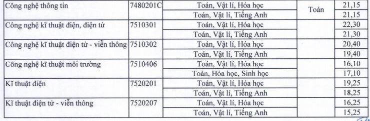 Điểm chuẩn nhiều ngành sư phạm tăng mạnh tại ĐH Sài Gòn - ảnh 3