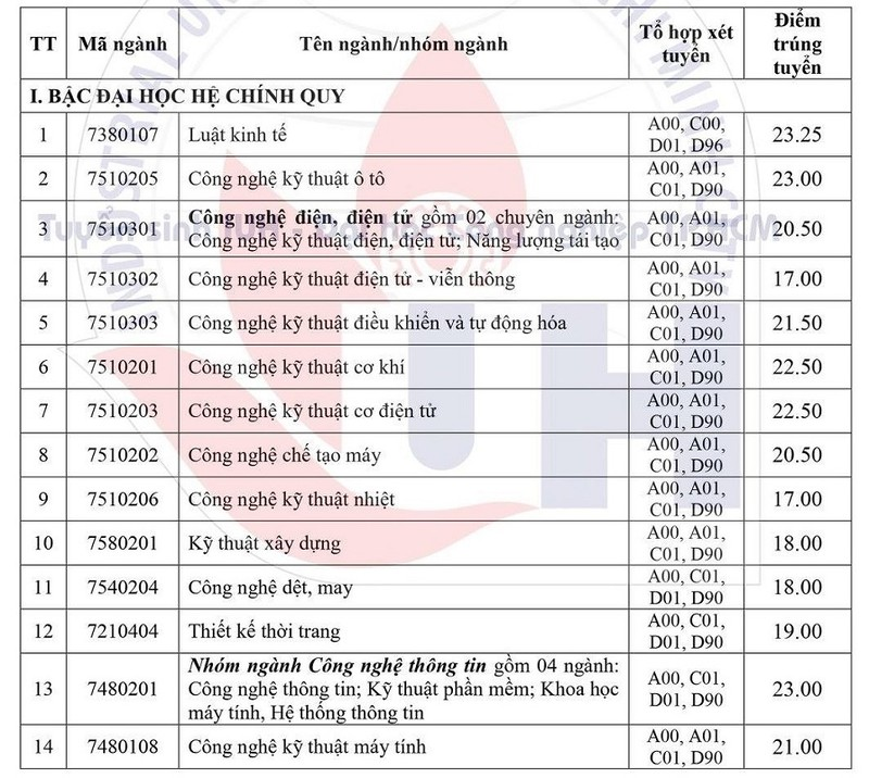 Điểm chuẩn Trường ĐH Công nghiệp TP.HCM thấp nhất là 17 - ảnh 1