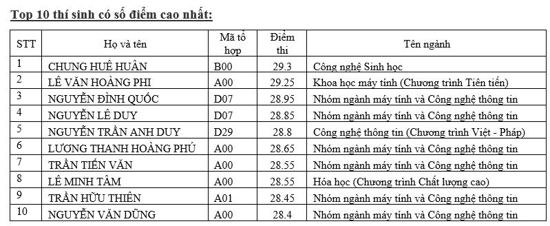 Điểm chuẩn cao nhất Trường ĐH Khoa học tự nhiên lên đến 27,2 - ảnh 3