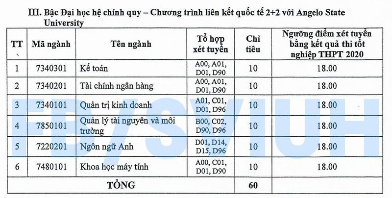Trường ĐH Công nghiệp TP.HCM xét tuyển bổ sung từ 18 điểm - ảnh 2