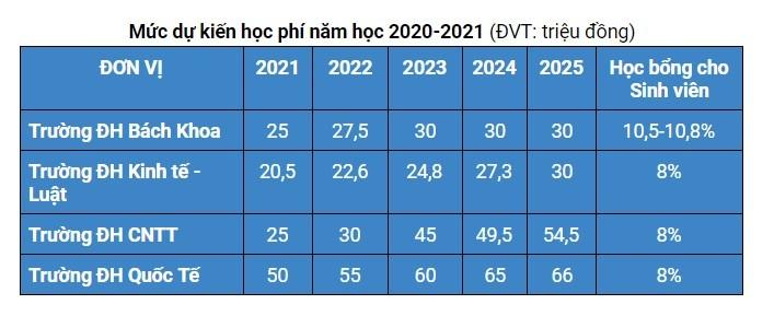 4 trường đại học của ĐH Quốc gia TP.HCM sẽ điều chỉnh học phí - ảnh 2