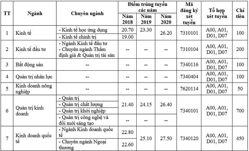 Trường ĐH Kinh tế TP.HCM dự kiến tuyển hơn 6.000 chỉ tiêu - ảnh 1