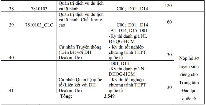 Trường ĐH KHXH&NV TP.HCM dự kiến mở ngành Chính trị học  - ảnh 4