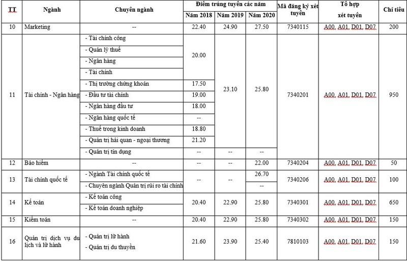 Trường Đại học Kinh tế TP.HCM tăng chỉ tiêu tuyển sinh đại học - ảnh 2