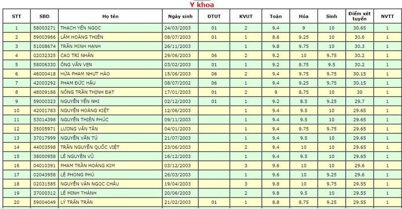 Điểm danh những thí sinh 'top đầu' của ĐH Y dược TP.HCM - ảnh 1