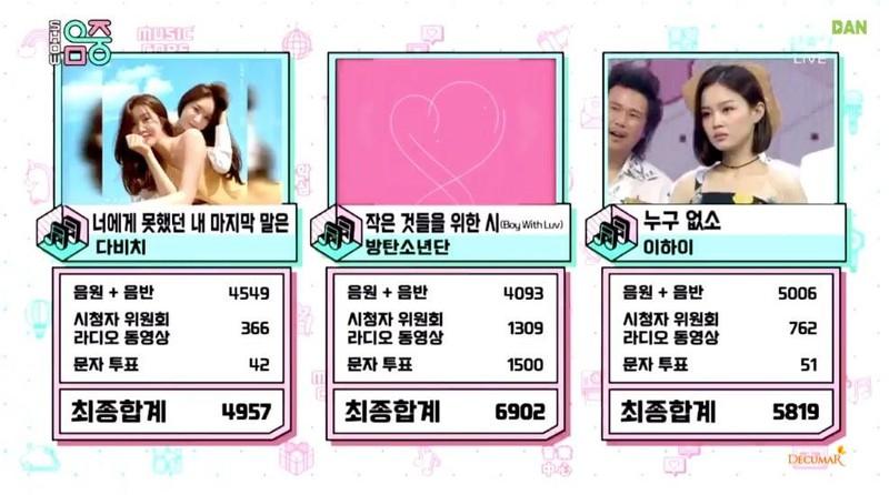 'Boy With Luv' của BTS tiếp tục giật cúp lần 8 tại Music Core - ảnh 1