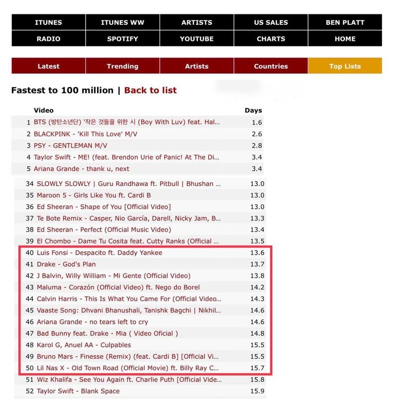 Sơn Tùng M-TP thiết lập kỷ lục 100 triệu views - ảnh 1