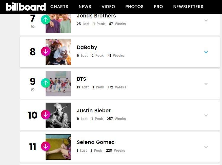 BTS vượt qua kỷ lục của Justin Bieber trong tốp 50 Biiboard - ảnh 1