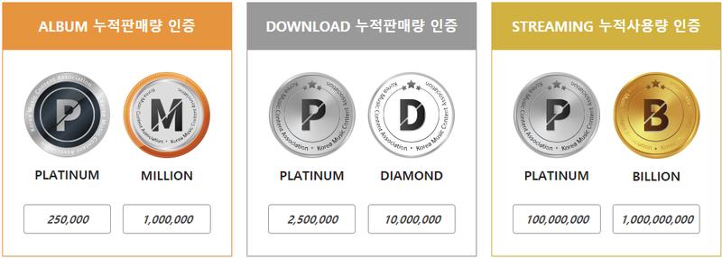 Baekhyun (EXO) là nghệ sĩ đầu tiên nhận được Triple Platinum  - ảnh 1