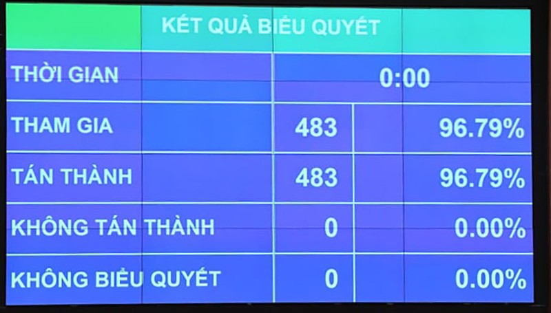 Ông Nguyễn Xuân Phúc được bầu giữ chức Chủ tịch nước nhiệm kỳ 2021-2026 - ảnh 1