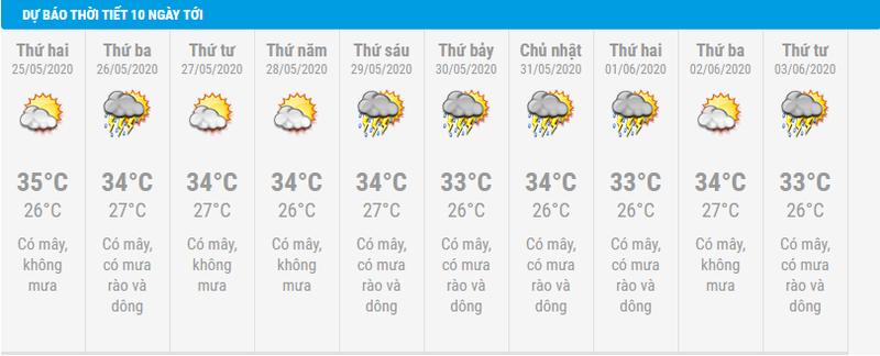 Thời tiết TP.HCM sắp tới: Nắng kết hợp mưa dễ gây sốc nhiệt - ảnh 1