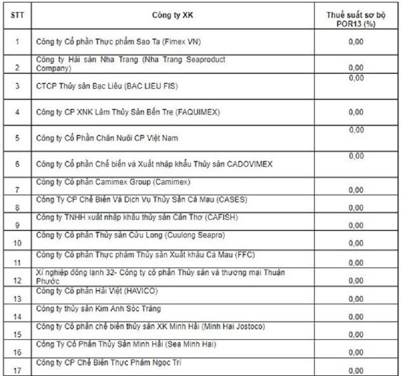 Nóng: Mỹ áp thuế 0% đối với tôm xuất khẩu Việt Nam - ảnh 1