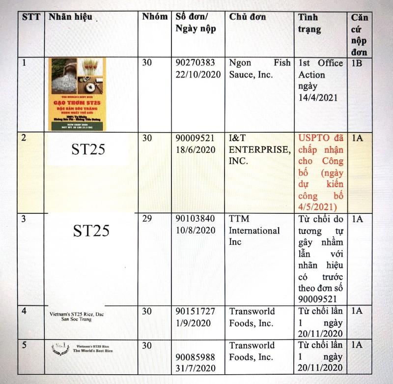 Hôm nay, đăng ký gạo ST25 được công bố trên công báo Mỹ  - ảnh 2
