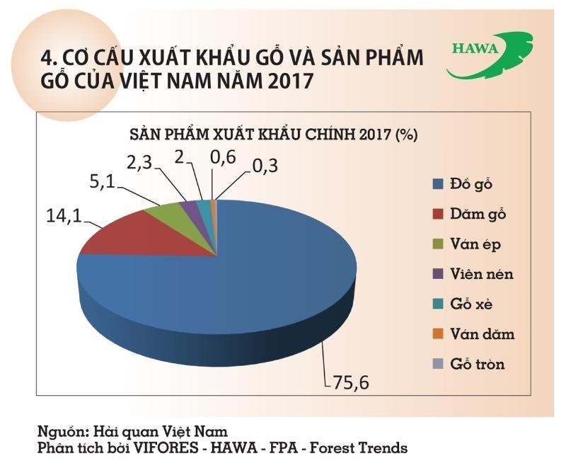 Ngành gỗ Việt bội thu lớn, đơn hàng tới tấp  - ảnh 1