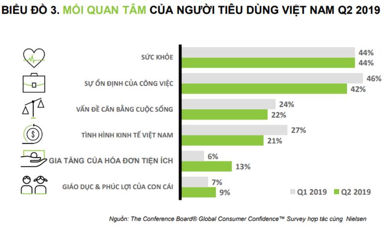 Người Việt chi nhiều tiền nhất cho vấn đề sức khỏe  - ảnh 1