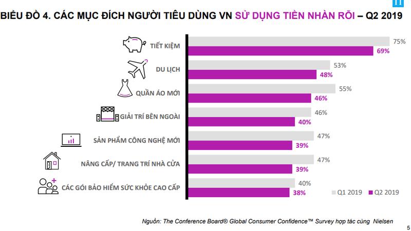 Người Việt chi nhiều tiền nhất cho vấn đề sức khỏe  - ảnh 2