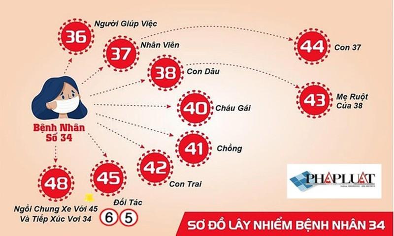 7 trường hợp nhiễm COVID-19 ở Bình Thuận âm tính lần 1 - ảnh 1