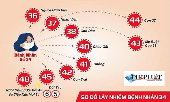 7 trường hợp nhiễm COVID-19 ở Bình Thuận âm tính lần 2 - ảnh 1