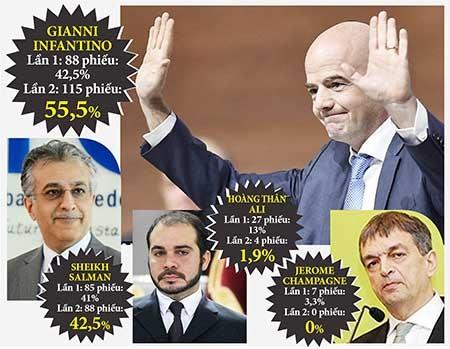 Tân Chủ tịch FIFA Gianni Infantino: Nhân vật phút 89 - ảnh 1