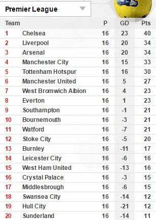 Chelsea lập kỷ lục không tưởng ở Premier League - ảnh 5