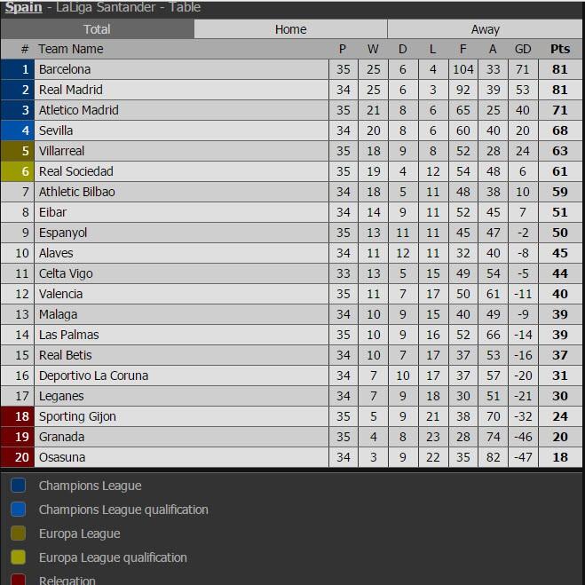 Hấp dẫn đua vô địch La Liga giữa Real và Barca - ảnh 4