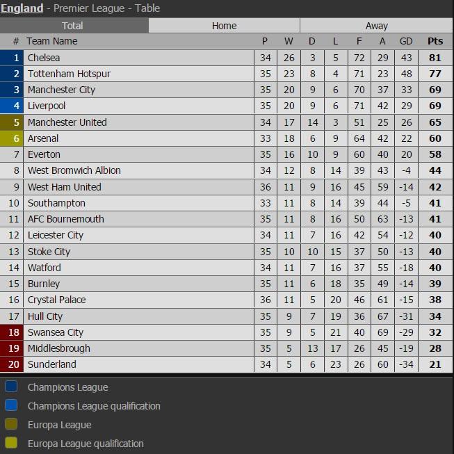"""Man City đẩy MU và Arsenal vào """"cuộc chiến"""" sống còn - ảnh 6"""