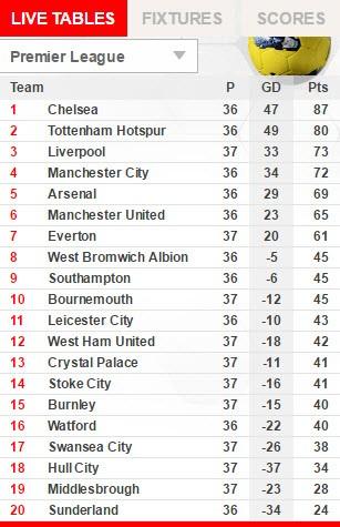 MU 'đầu hàng' top 4, Tottenham chia tay ngọt ngào - ảnh 6