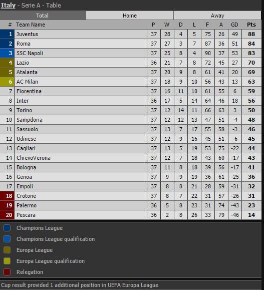 Vô địch Ý, Juventus hướng đến mùa giải tưng bừng - ảnh 10
