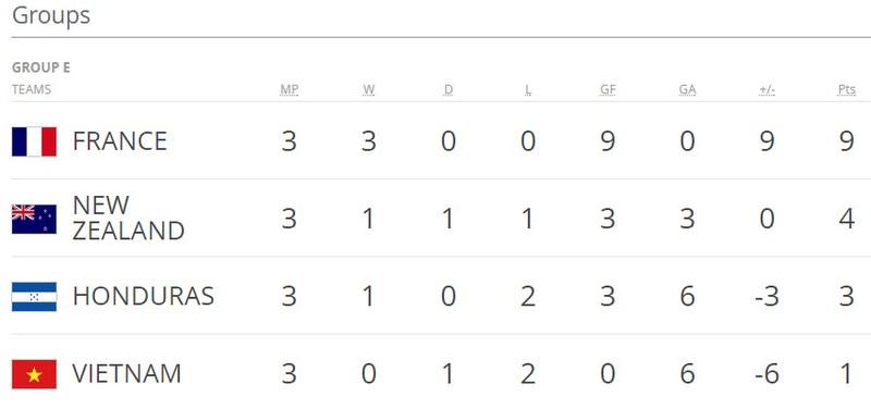 U-20 Việt Nam thua vì thể lực trước U-20 Honduras - ảnh 5