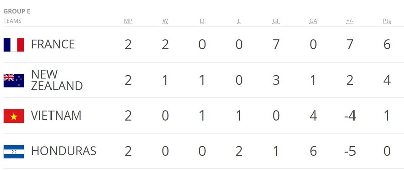 U-20 Việt Nam thua vì thể lực trước U-20 Honduras - ảnh 20