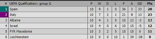 Bale lỡ hẹn World Cup, thêm Serbia, Iceland giành vé - ảnh 6