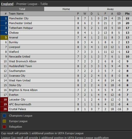 Man City hủy diệt Stoke, Chelsea thua sốc đội cuối bảng - ảnh 6