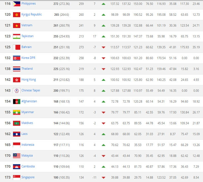 BXH FIFA tháng 10: Đức dẫn đầu, VN áp sát Philippines - ảnh 3