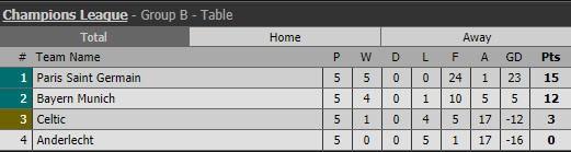 PSG phá kỷ lục ghi bàn ở Champions League - ảnh 2