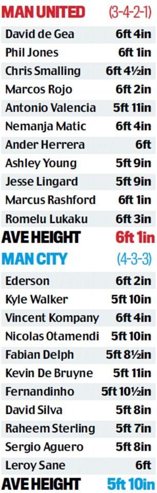 Guardiola chỉ ra điểm yếu khiến Man City có thể thua MU - ảnh 2