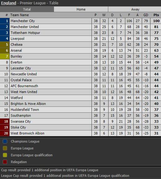 Man. City phá vô số kỷ lục Premier League của Chelsea thế nào? - ảnh 5