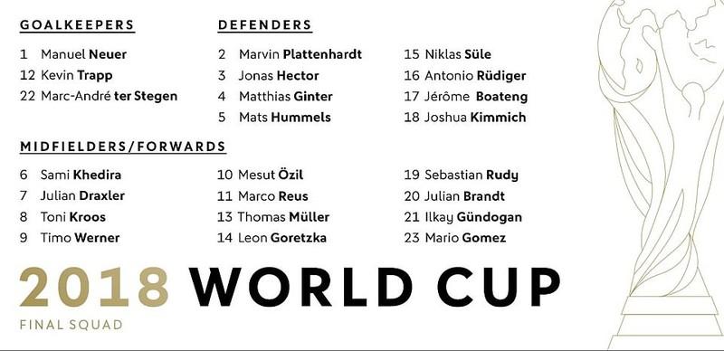 ĐKVĐ Đức công bố danh sách dự World Cup: Sao Man. City bị loại - ảnh 4