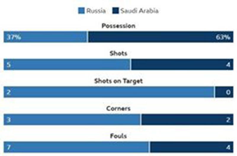 Chuyên gia nói gì sau hiệp 1 trận khai mạc World Cup 2018? - ảnh 1