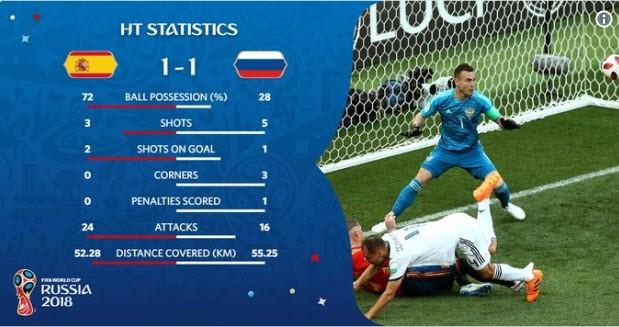 Nga tử thủ chờ penalty, Ramos khóc hận vì Akinfeev - ảnh 11