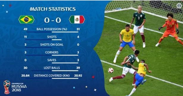 Neymar rực sáng, Brazil khiến Mexico 'ôm hận' 7 lần liên tiếp - ảnh 4
