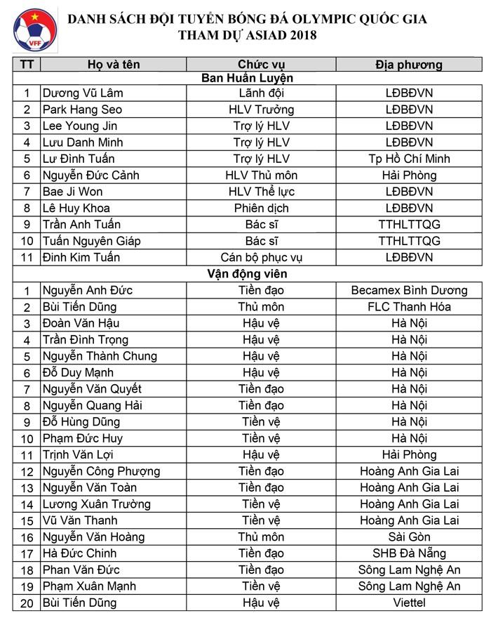 Chốt danh sách Olympic VN dự Asiad: Văn Lâm, Minh Vương ở nhà - ảnh 3